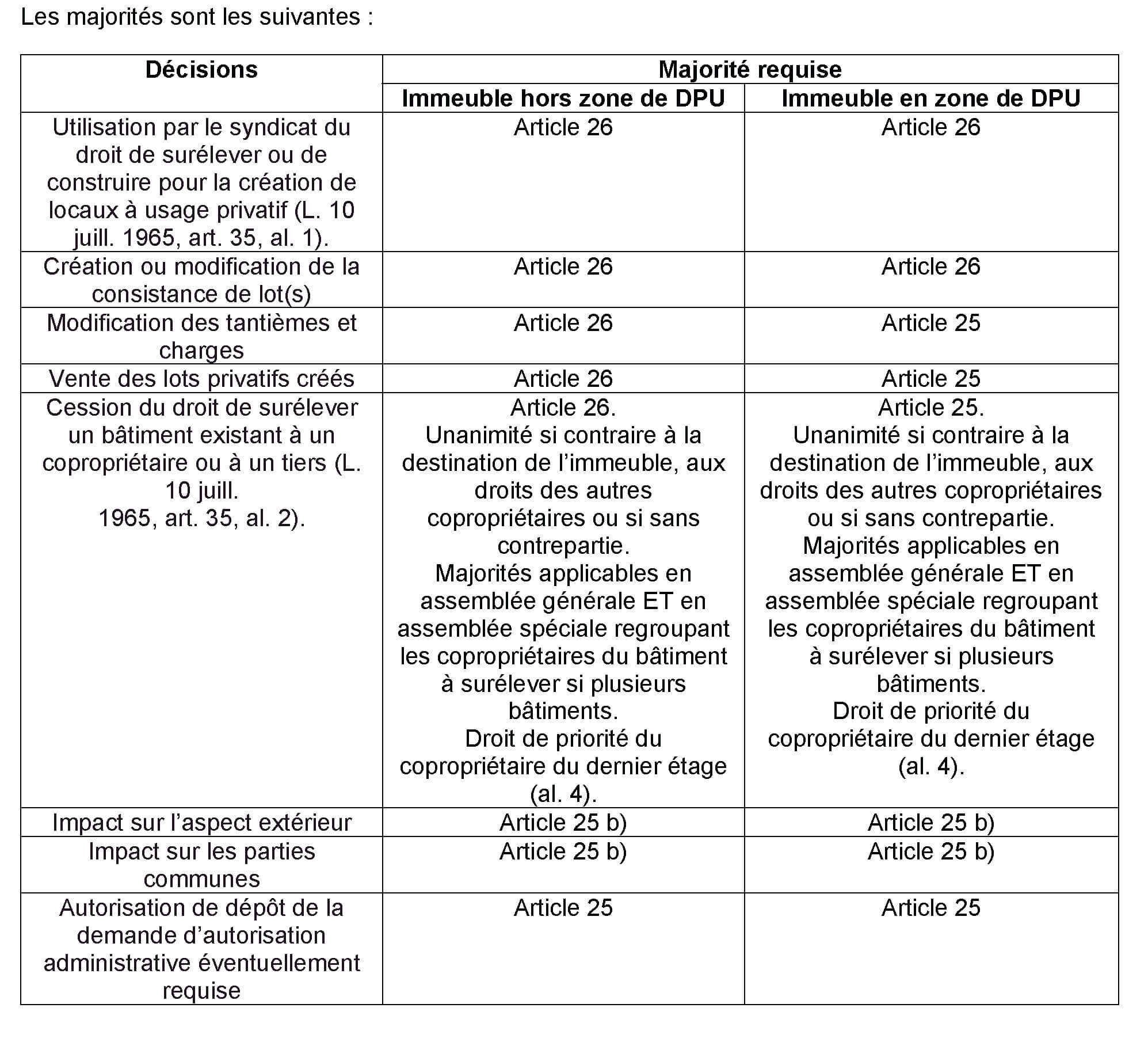 Modification parties privatives copropriété
