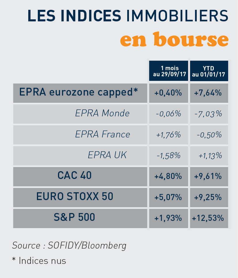 indices immo Bourse